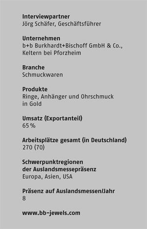 Fakten-Burkhardt-Bischoff
