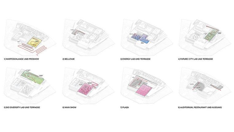 Deutscher Pavillon: Besucherführung über die verschiedenen Ebenen im Überblick